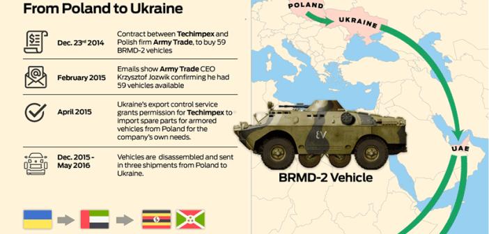 Mengungkap Reputasi Buruk Ukraina Dalam Perdagangan Senjata dan Peralatan Militer (Bag II)