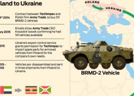 Pembelian Peralatan Militer dan Suku Cadang dari Ukraina Harap Ditinjau Kembali